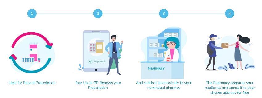Chemist4U Prescription Delivery